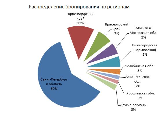 40% броней распределяются между 25 регионами, остальные из Петербурга