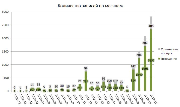 С августа 2012 года количество броней стабильно растёт