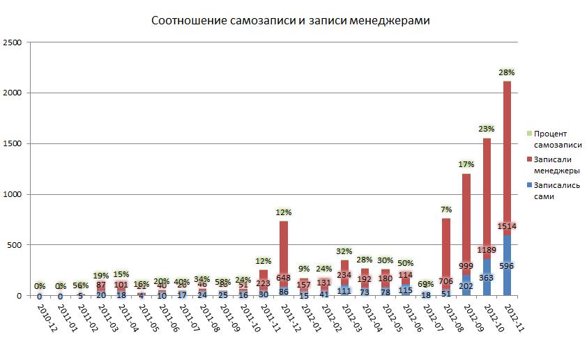 В ноябре 2012 года уже 28% активных записей оформлены самими посетителями