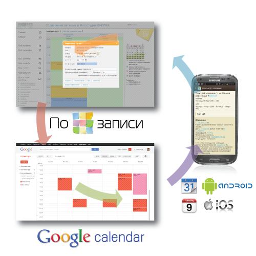 ПоЗаписи интегрируется с Google Calendar