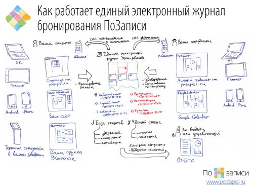 Как работает единый электронный журнал бронирования ПоЗаписи